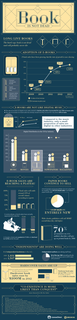 Source: Daily Infographic http://dailyinfographic.com/wp-content/uploads/2014/01/book-not-dead.png